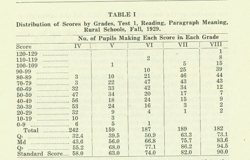 Stanford Test Table I