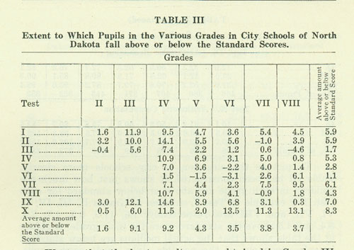 Stanford Test Table III
